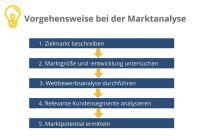 Unverzichtbarkeit einer Marktanalyse auf selbststaendigkeit.de
