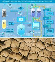 I.E.S.-Neotechnologie recycelt Sole von Entsalzungsanlagen zu Trinkwasser, Salz und Mineralien