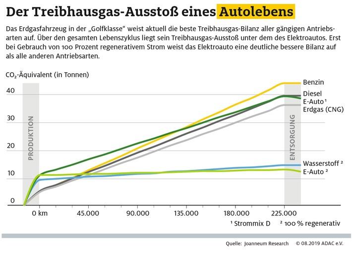 Erdgas-Pkw mit bester Treibhausgas-Bilanz Elektroauto erst nach 8 und 14 Jahren besser als Benziner und Diesel Aktueller Strommix verschlechtert die Bilanz des E-Autos