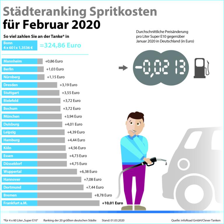 clever-tanken.de:  Coronavirus drückt Kraftstoffpreise im Februar