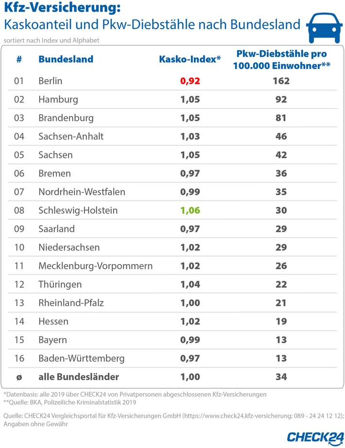 Kfz-Versicherung: In Diebstahlhochburg Berlin haben Pkw selten Kaskoschutz