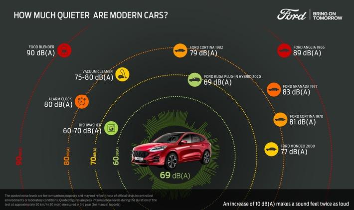 """Ford macht Autos leiser – mittels """"Flüsterstrategie"""""""