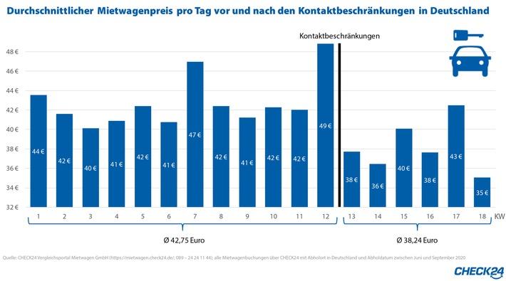 Mietwagen in Deutschland seit Corona-Krise elf Prozent günstiger
