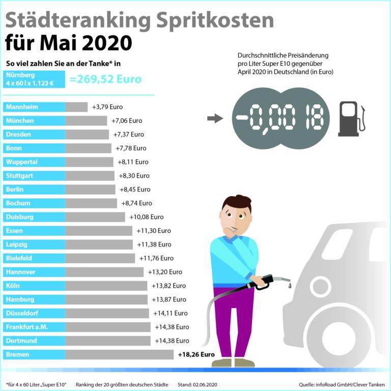 Clever Tanken: Kraftstoffpreise im Mai weiterhin günstig