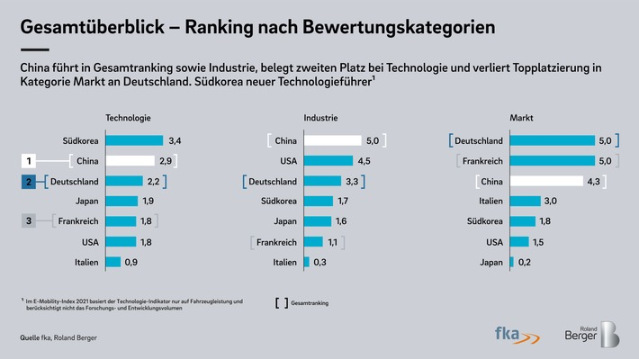 Index Elektromobilität 2021: E-Autos in Deutschland trotz Corona-Pandemie stark nachgefragt