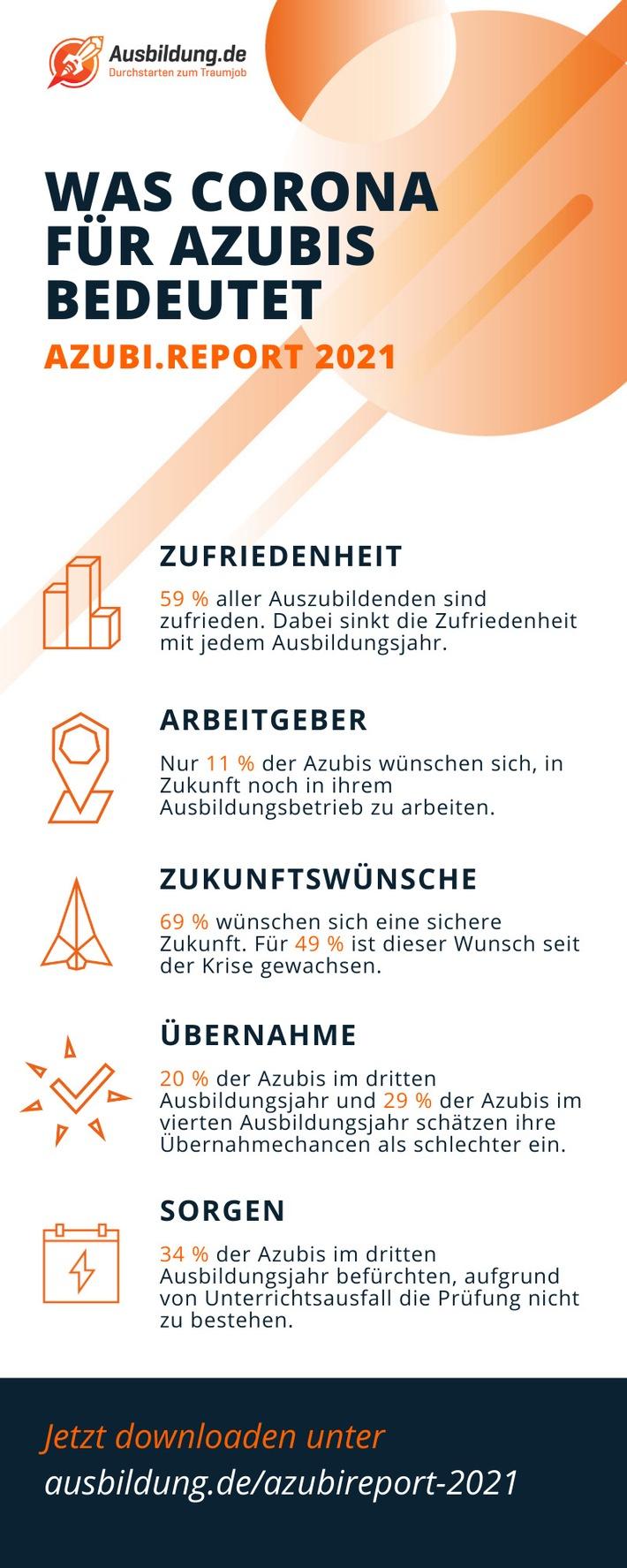 Pressemitteilung azubi.report 2021