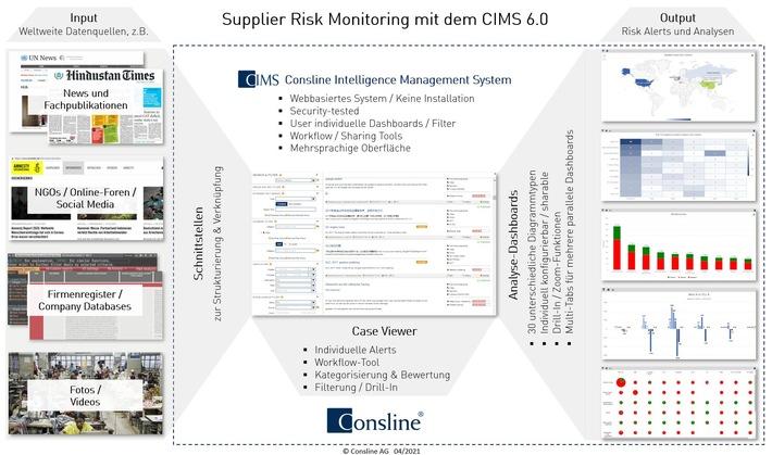 Lieferkettengesetz nimmt Unternehmen in die Pflicht – Consline AG bietet KI-gestütztes Supplier Risk Monitoring weltweit