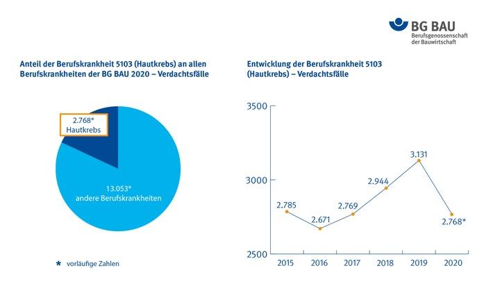 BG BAU: Hautkrebs in 2020 häufigste Berufskrankheit am Bau – wirksamer Schutz vor UV-Strahlung gefordert