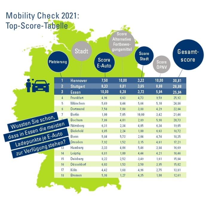CosmosDirekt Mobility Check: So steht es um die Mobilität in den deutschen Großstädten
